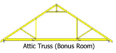 Truss information for Bonus room truss design