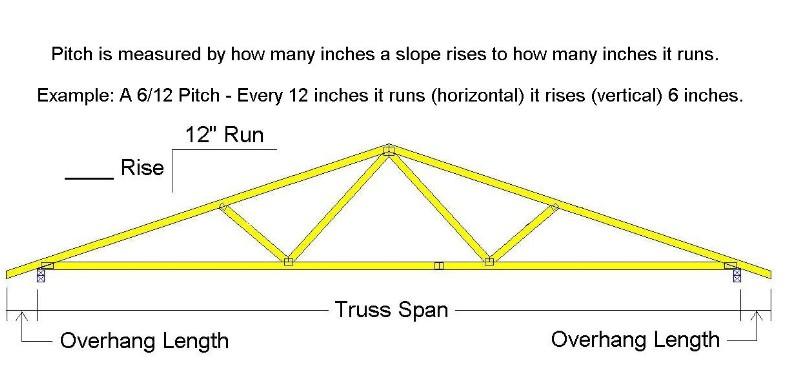 Truss Information